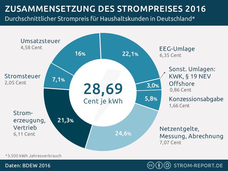 strompreis-2016